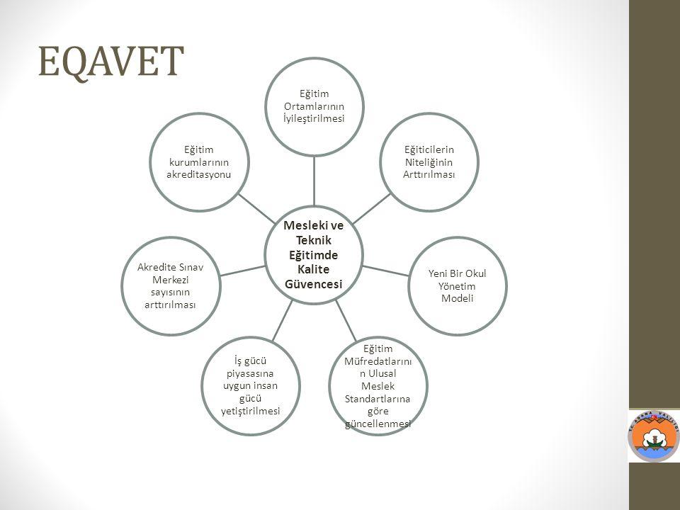EQAVET Mesleki ve Teknik Eğitimde Kalite Güvencesi Eğitim Ortamlarının İyileştirilmesi Eğiticilerin Niteliğinin Arttırılması Yeni Bir Okul Yönetim Mod