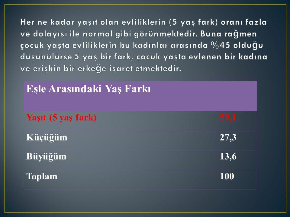 Eşle Arasındaki Yaş Farkı Yaşıt (5 yaş fark)59,1 Küçüğüm27,3 Büyüğüm13,6 Toplam100