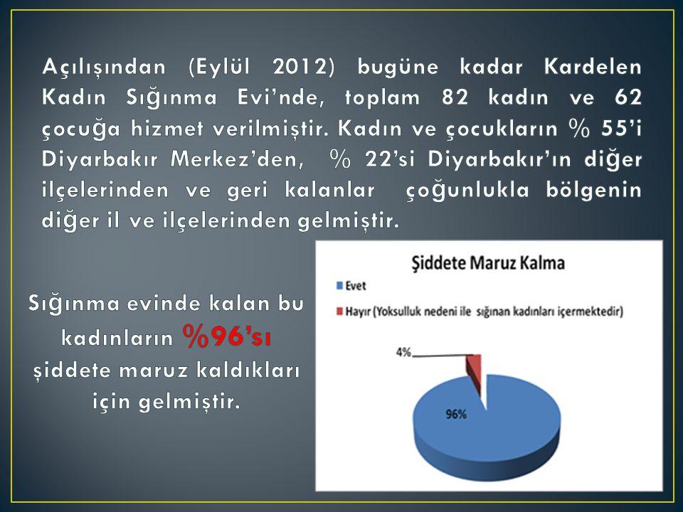 % Hastane2 Karakol14,3 Adliye6,1 Kadın kurumları34,7 Arkadaş tanıdık4,1 Diğer Sığınmaevlerinden8,2 A.S.P.
