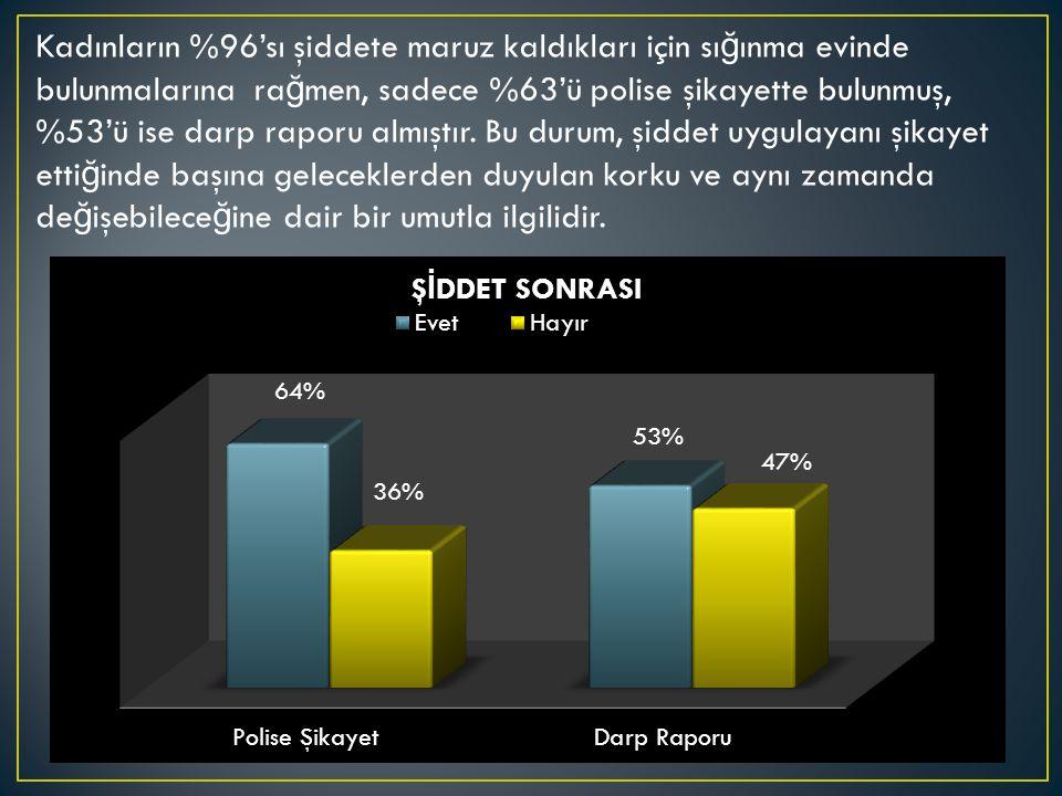 Kadınların %96'sı şiddete maruz kaldıkları için sı ğ ınma evinde bulunmalarına ra ğ men, sadece %63'ü polise şikayette bulunmuş, %53'ü ise darp raporu almıştır.