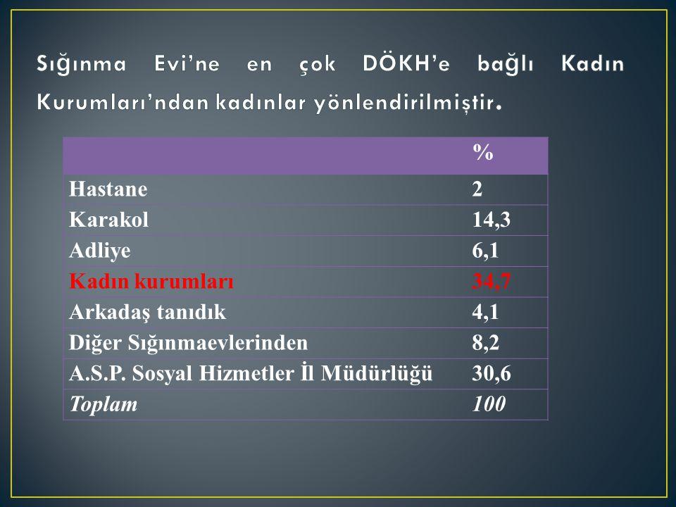 % Hastane2 Karakol14,3 Adliye6,1 Kadın kurumları34,7 Arkadaş tanıdık4,1 Diğer Sığınmaevlerinden8,2 A.S.P. Sosyal Hizmetler İl Müdürlüğü30,6 Toplam100