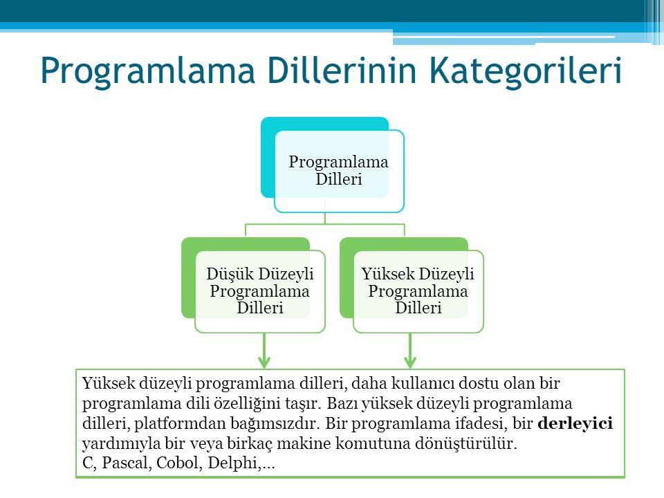 Programlama Dillerinin Kategorileri Programlama Dilleri Düşük Düzeyli Programlama Dilleri Yüksek Düzeyli Programlama Dilleri Assembly dili, makine dil