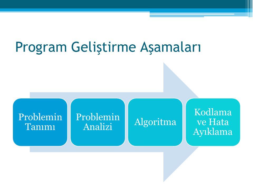 Program Geliştirme Aşamaları Problemin Tanımı Problemin Analizi Algoritma Kodlama ve Hata Ayıklama