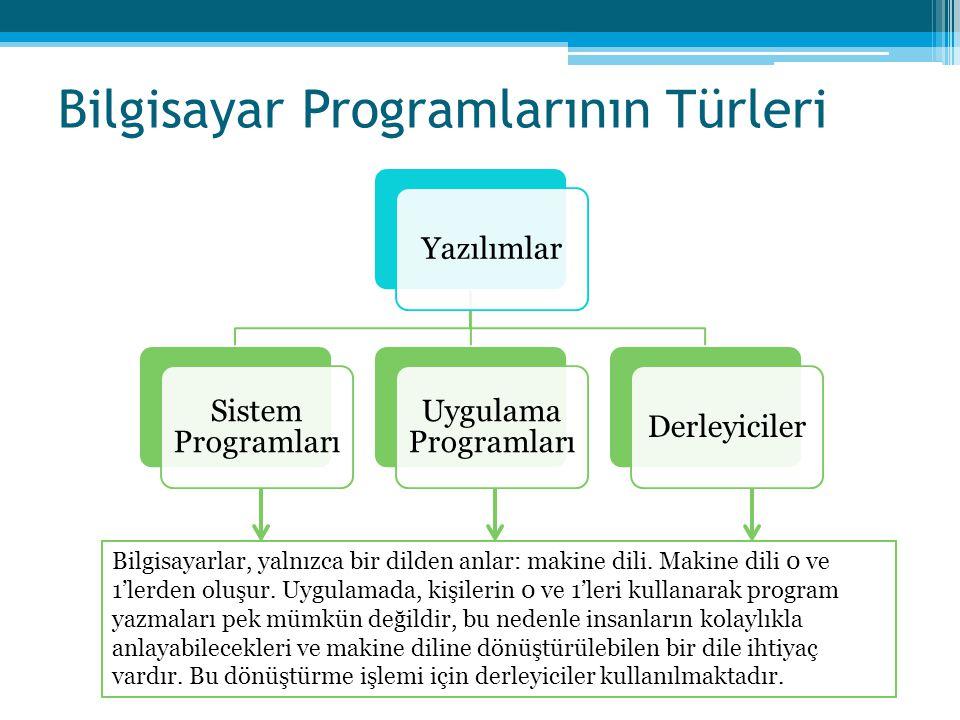 Bilgisayar Programlarının Türleri Yazılımlar Sistem Programları Uygulama Programları Derleyiciler Donanım ve yazılımın birbiriyle uyumlu bir şekilde ç