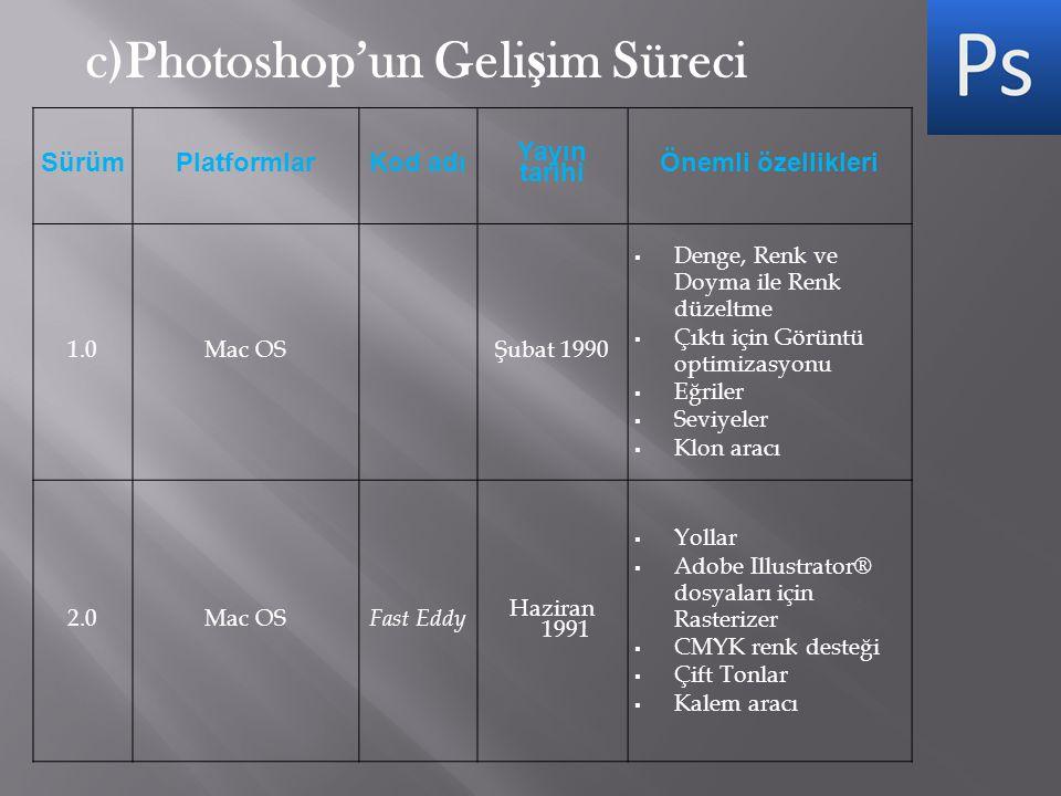 c)Photoshop'un Geli ş im Süreci SürümPlatformlarKod adı Yayın tarihi Önemli özellikleri 1.0Mac OSŞubat 1990  Denge, Renk ve Doyma ile Renk düzeltme 