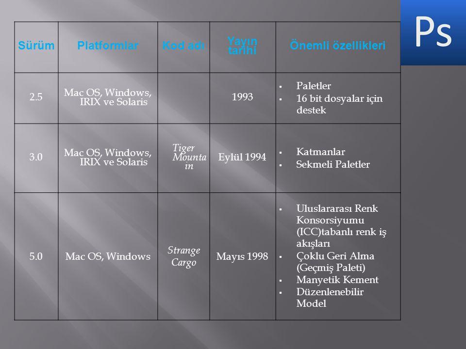 SürümPlatformlarKod adı Yayın tarihi Önemli özellikleri 2.5 Mac OS, Windows, IRIX ve Solaris 1993  Paletler  16 bit dosyalar için destek 3.0 Mac OS, Windows, IRIX ve Solaris Tiger Mounta in Eylül 1994  Katmanlar  Sekmeli Paletler 5.0Mac OS, Windows Strange Cargo Mayıs 1998  Uluslararası Renk Konsorsiyumu (ICC)tabanlı renk iş akışları  Çoklu Geri Alma (Geçmiş Paleti)  Manyetik Kement  Düzenlenebilir Model