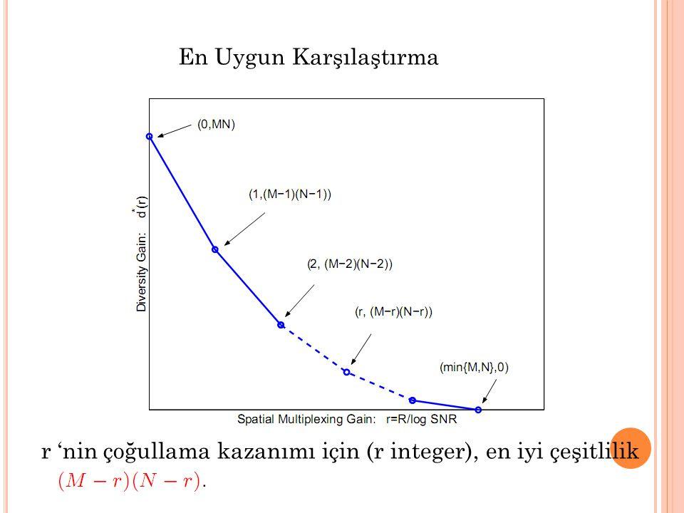 En Uygun Karşılaştırma r 'nin çoğullama kazanımı için (r integer), en iyi çeşitlilik kazanımı