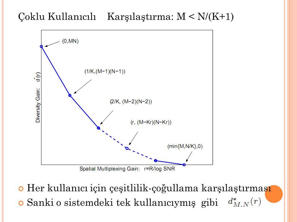 Çoklu Kullanıcılı Karşılaştırma: M < N/(K+1) Her kullanıcı için çeşitlilik-çoğullama karşılaştırması Sanki o sistemdeki tek kullanıcıymış gibi