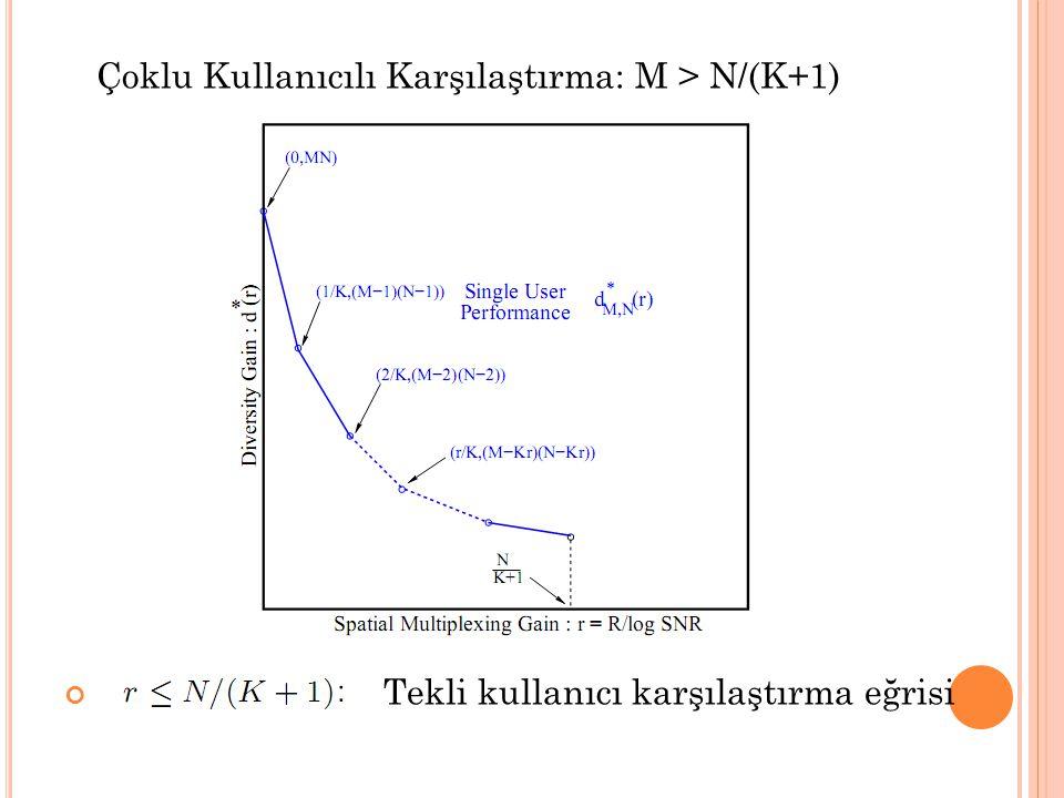 Çoklu Kullanıcılı Karşılaştırma: M > N/(K+1) Tekli kullanıcı karşılaştırma eğrisi