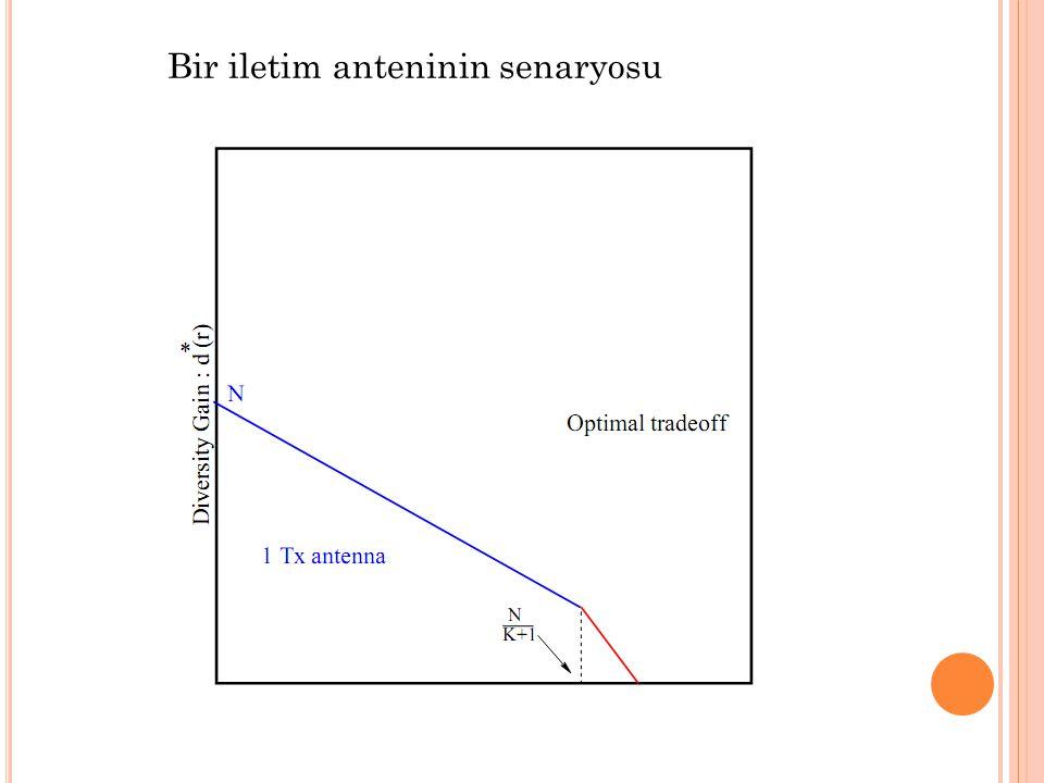 Bir iletim anteninin senaryosu  Mekansal Çoğullama Kazanımı: r = R/SNR