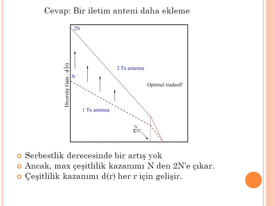 Cevap: Bir iletim anteni daha ekleme Serbestlik derecesinde bir artış yok Ancak, max çeşitlilik kazanımı N den 2N'e çıkar. Çeşitlilik kazanımı d(r) he
