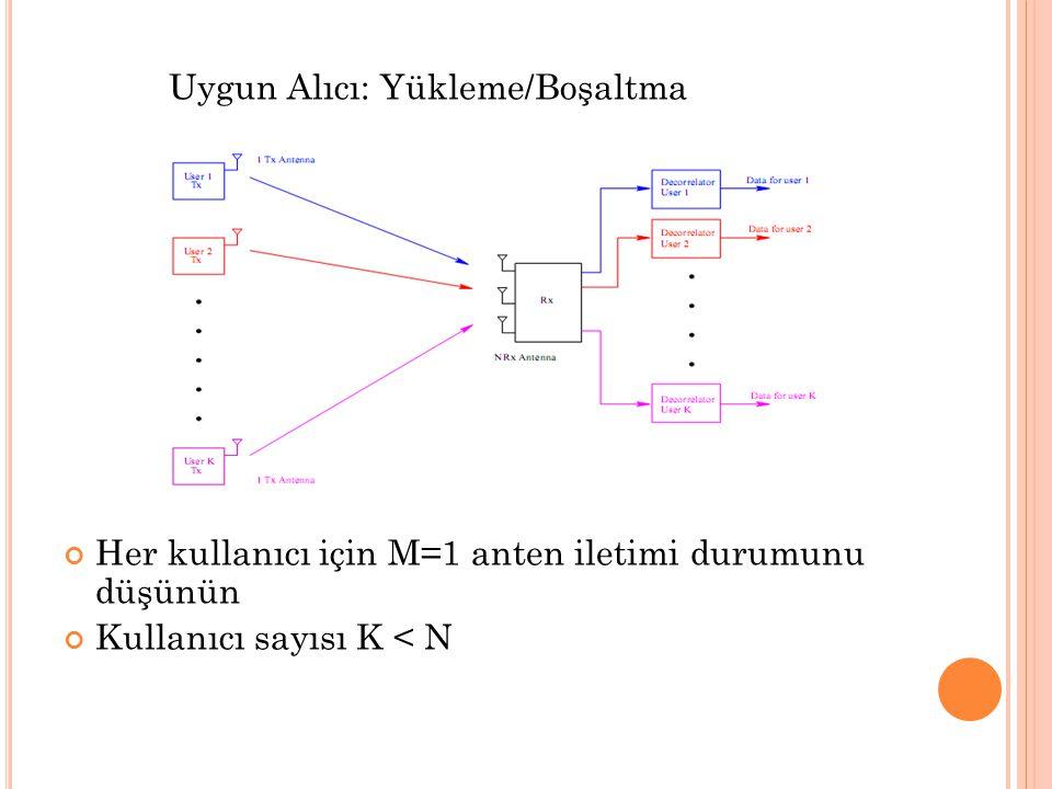 Uygun Alıcı: Yükleme/Boşaltma Her kullanıcı için M=1 anten iletimi durumunu düşünün Kullanıcı sayısı K < N