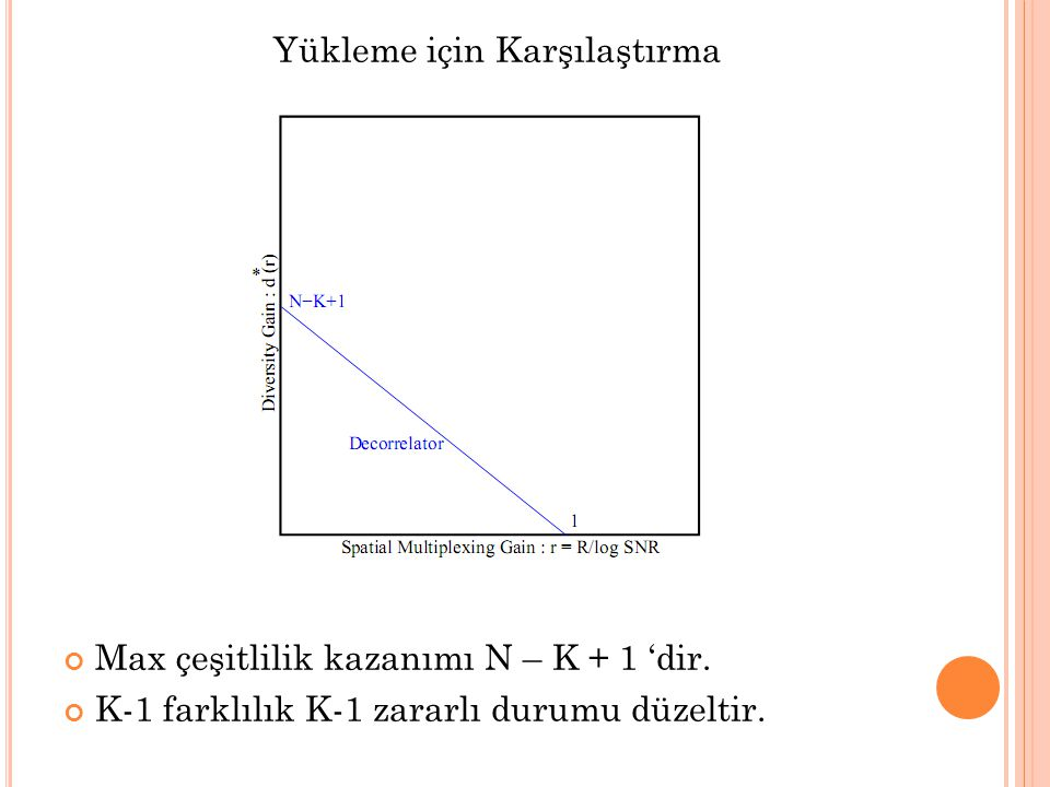 Yükleme için Karşılaştırma Max çeşitlilik kazanımı N – K + 1 'dir. K-1 farklılık K-1 zararlı durumu düzeltir.