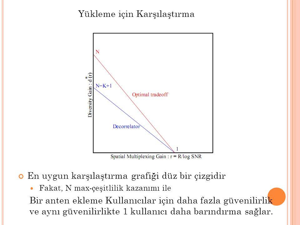 Yükleme için Karşılaştırma En uygun karşılaştırma grafiği düz bir çizgidir  Fakat, N max-çeşitlilik kazanımı ile Bir anten ekleme Kullanıcılar için d