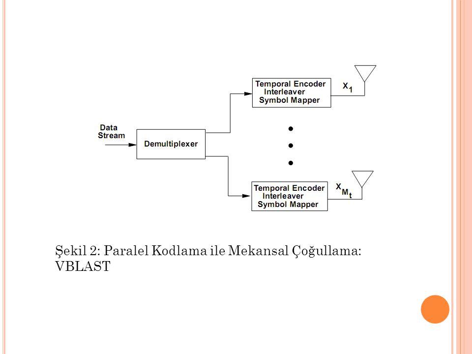 Şekil 2: Paralel Kodlama ile Mekansal Çoğullama: VBLAST
