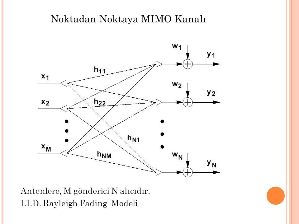 Noktadan Noktaya MIMO Kanalı Antenlere, M gönderici N alıcıdır. I.I.D. Rayleigh Fading Modeli