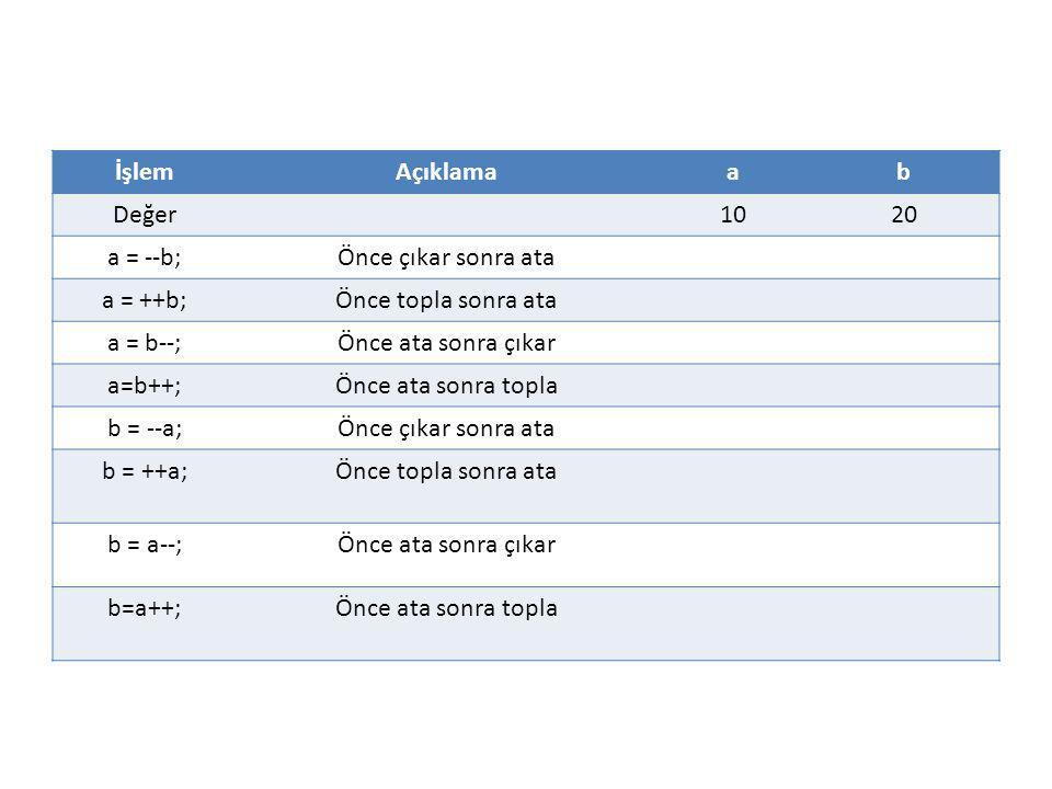 İşlemAçıklamaab Değer1020 a = --b;Önce çıkar sonra ata a = ++b;Önce topla sonra ata a = b--;Önce ata sonra çıkar a=b++;Önce ata sonra topla b = --a;Ön