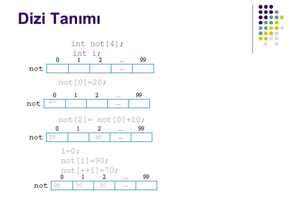 Dizi Tanımı Örnek: int not[4]; int i; not[0]=20; 20 not[2]= not[0]+10; 2030 i=0; not[i]=90; not[++i]=70; 903070