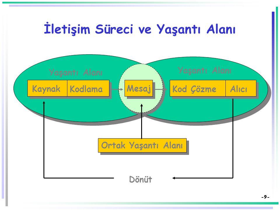 -8- Öğretmenin Nitelikleri  Öğretmenin giyim kuşamı (görünüşü).  Öğretmenin velilerle ilişkisi ve ilişkisinin düzeyi/yoğunluğu.  Öğretmenin kişilik