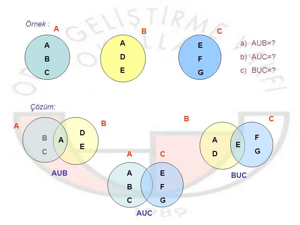 Kümelerin Birleşimi:A ve B herhangi iki küme olsun.