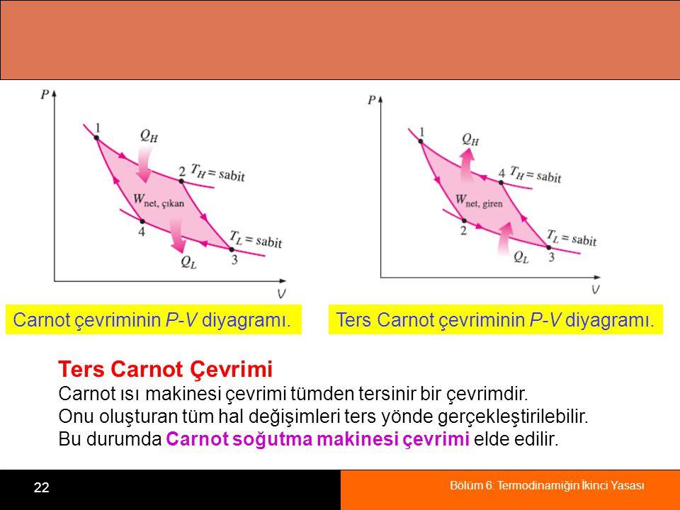 Bölüm 6: Termodinamiğin İkinci Yasası 22 Carnot çevriminin P-V diyagramı.Ters Carnot çevriminin P-V diyagramı. Ters Carnot Çevrimi Carnot ısı makinesi