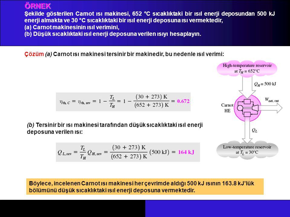 ÖRNEK Şekilde gösterilen Carnot ısı makinesi, 652 °C sıcaklıktaki bir ısıl enerji deposundan 500 kJ enerji almakta ve 30 °C sıcaklıktaki bir ısıl ener