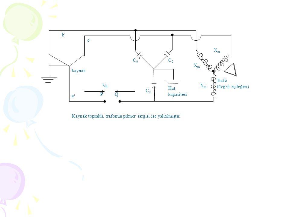 bıbı aıaı cıcı P Q Va Hat kapasitesi XmXm C0C0 C0C0 Trafo (üçgen eşdeğeri) XmXm XmXm C0C0 Kaynak topraklı, trafonun primer sargısı ise yalıtılmıştır.