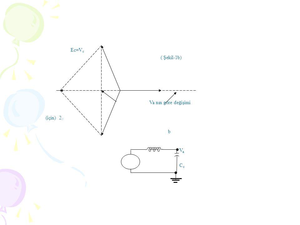 Ec=V c (için) 2 // Va nın göre değişimi ( Şekil-1b) b VaVa CoCo