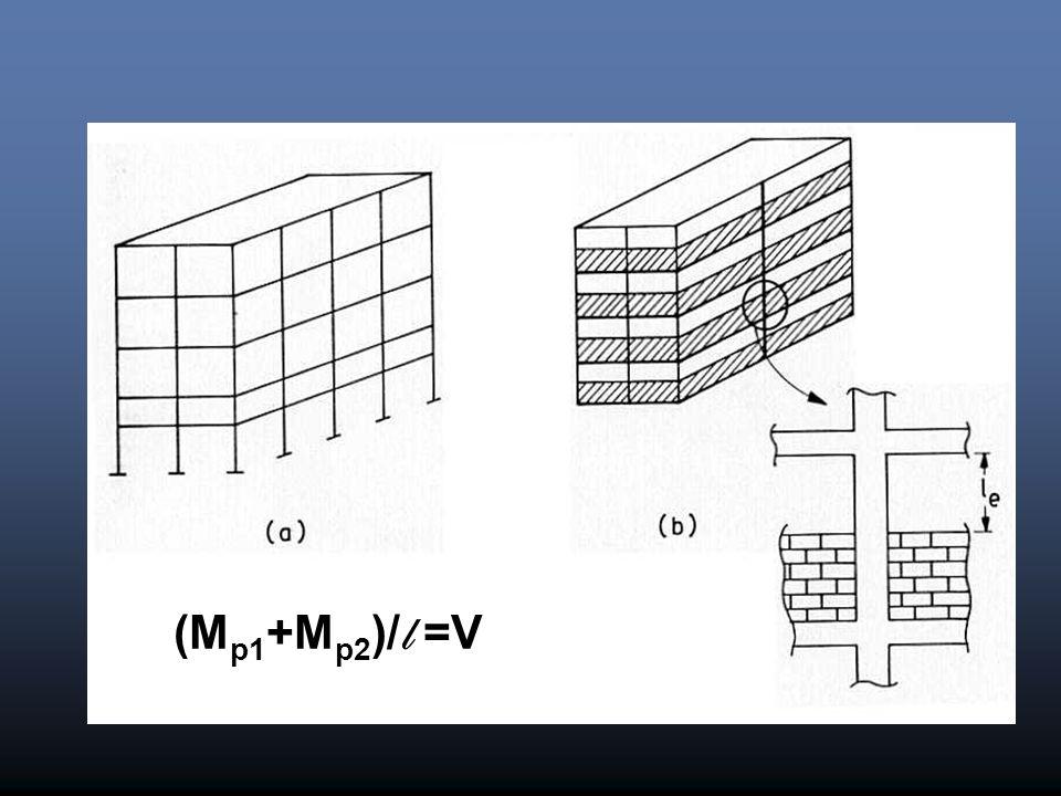 (M p1 +M p2 )/ l =V