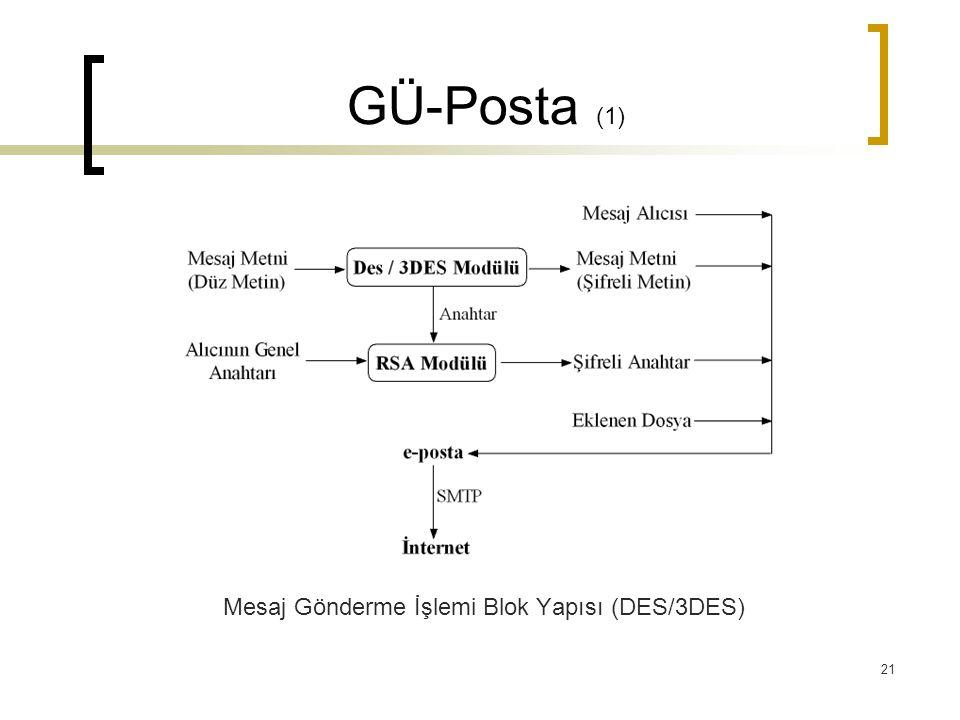 21 GÜ-Posta (1) Mesaj Gönderme İşlemi Blok Yapısı (DES/3DES)