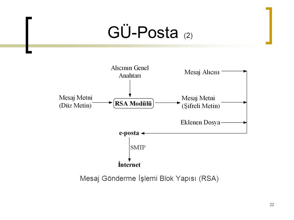 22 GÜ-Posta (2) Mesaj Gönderme İşlemi Blok Yapısı (RSA)