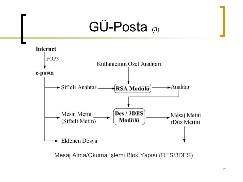 23 GÜ-Posta (3) Mesaj Alma/Okuma İşlemi Blok Yapısı (DES/3DES)