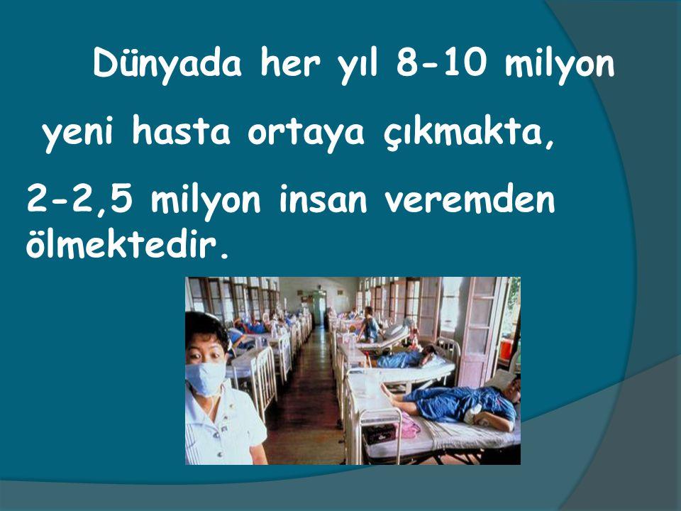 Dünyada her yıl 8-10 milyon yeni hasta ortaya çıkmakta, 2-2,5 milyon insan veremden ölmektedir.