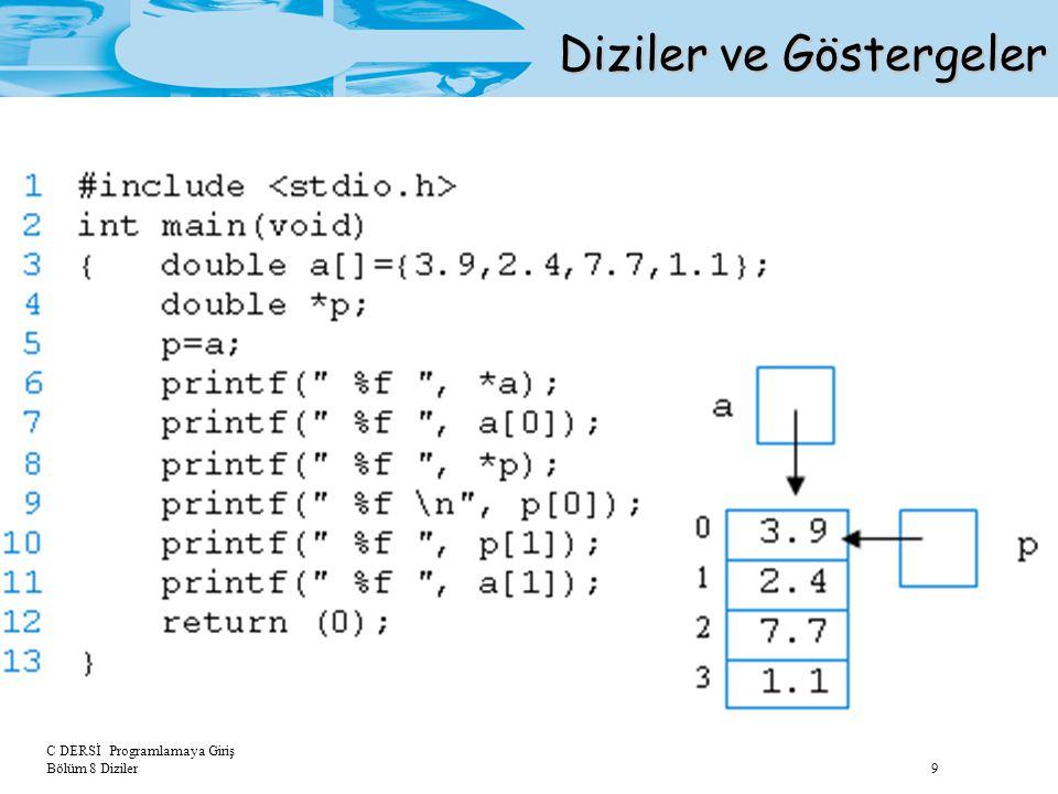 C DERSİ Programlamaya Giriş Bölüm 8 Diziler 20 2-Boyutlu Diziler int a[2][3]={1,2,3,4,5,6}; f1(,a, ); f1(, int b[][3], ); 2-Boyutlu Diziler ve Fonksiyonlar Fonksiyon çağırma Dizi tanımı Fonksiyon başlığı