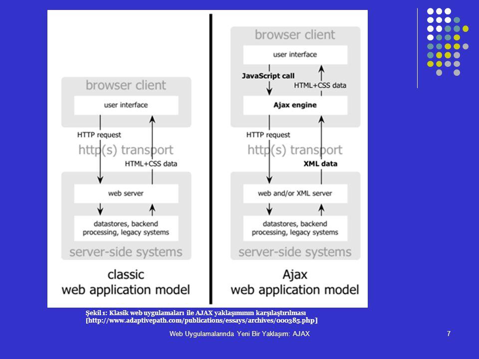 Web Uygulamalarında Yeni Bir Yaklaşım: AJAX7 Şekil 1: Klasik web uygulamaları ile AJAX yaklaşımının karşılaştırılması [http://www.adaptivepath.com/pub