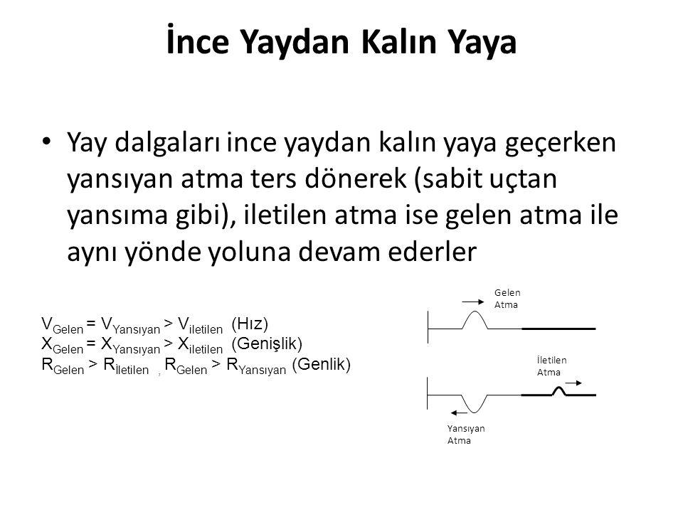 İnce Yaydan Kalın Yaya • Yay dalgaları ince yaydan kalın yaya geçerken yansıyan atma ters dönerek (sabit uçtan yansıma gibi), iletilen atma ise gelen atma ile aynı yönde yoluna devam ederler V Gelen = V Yansıyan > V iletilen (Hız) X Gelen = X Yansıyan > X iletilen (Genişlik) R Gelen > R İletilen, R Gelen > R Yansıyan (Genlik) Yansıyan Atma İletilen Atma Gelen Atma