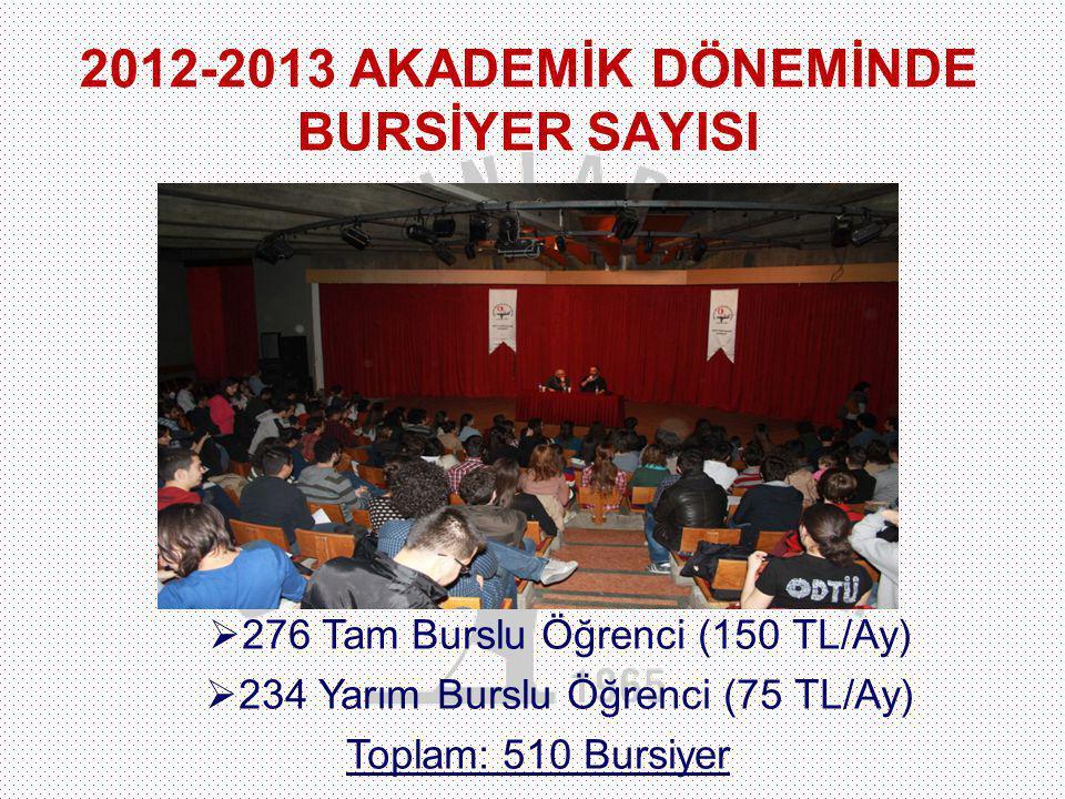  276 Tam Burslu Öğrenci (150 TL/Ay)  234 Yarım Burslu Öğrenci (75 TL/Ay) Toplam: 510 Bursiyer 2012-2013 AKADEMİK DÖNEMİNDE BURSİYER SAYISI