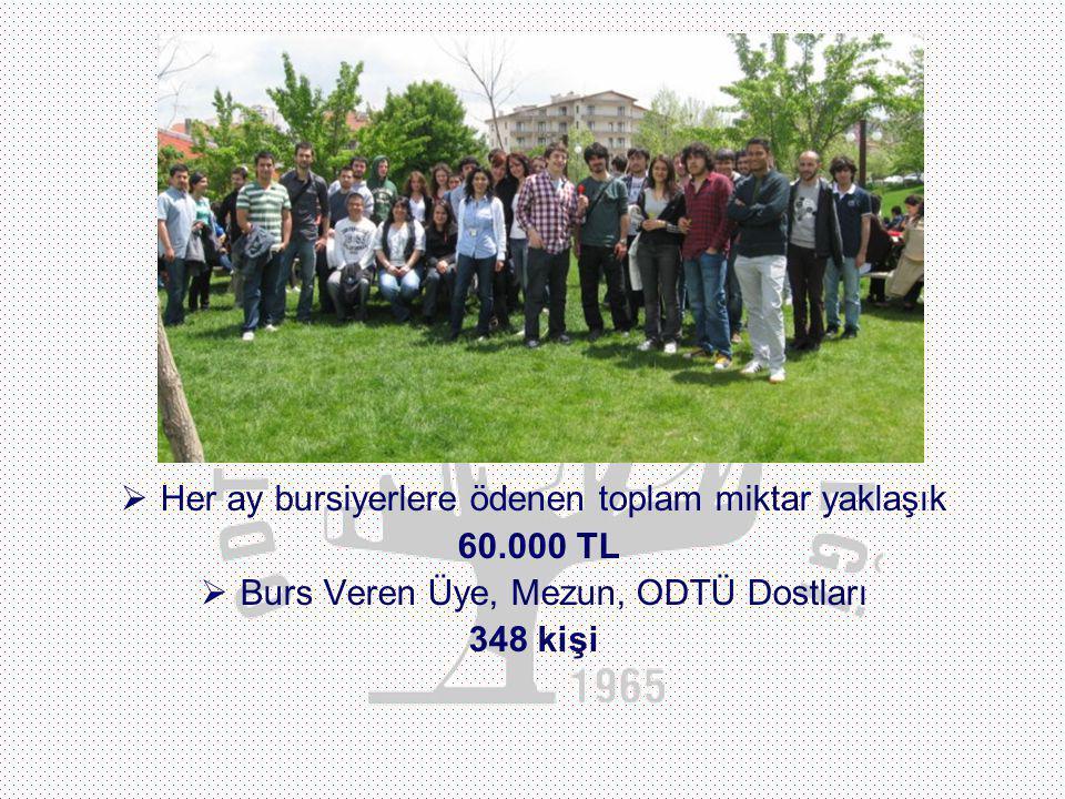 2010-2012 DÖNEMİ BURSİYER ETKİNLİKLERİ :  Hayat Edinmek Üzere Bir Sohbet Mehmet Eroğlu  Seyahat Kültürü Murat Tiryaki  Anadilin Güzel Konuşulması i