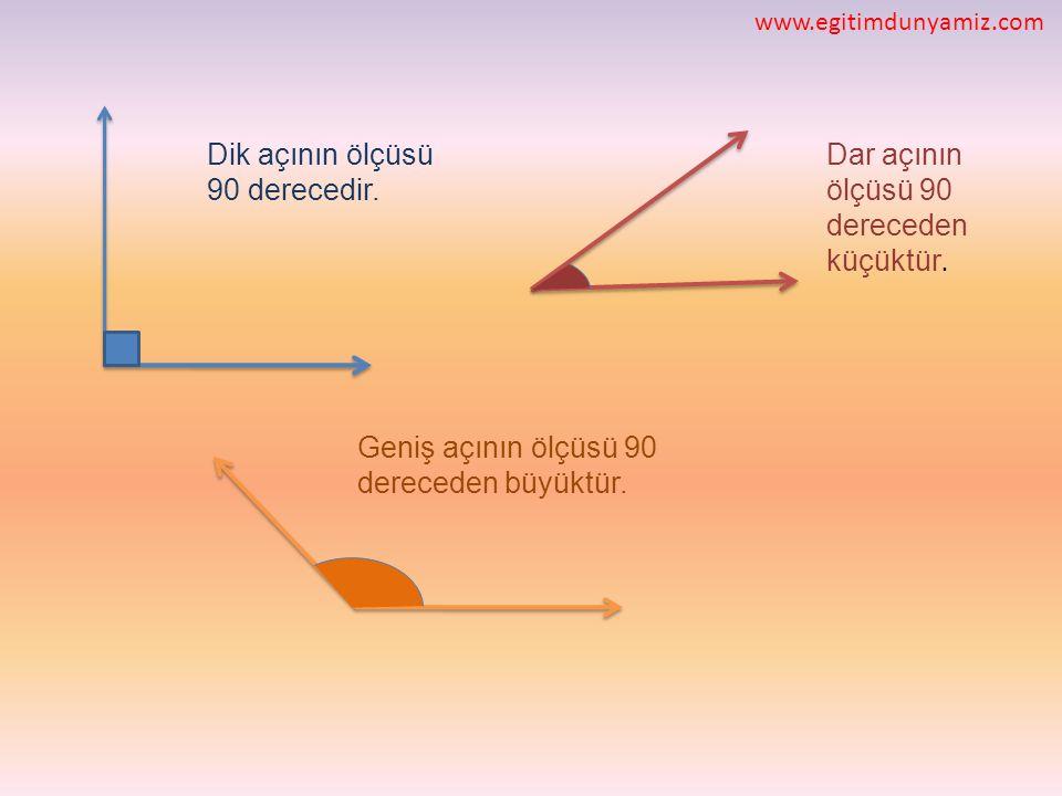 Dik açının ölçüsü 90 derecedir. Dar açının ölçüsü 90 dereceden küçüktür. Geniş açının ölçüsü 90 dereceden büyüktür. www.egitimdunyamiz.com