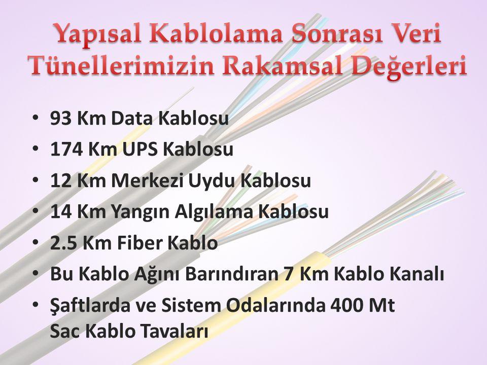 • 93 Km Data Kablosu • 174 Km UPS Kablosu • 12 Km Merkezi Uydu Kablosu • 14 Km Yangın Algılama Kablosu • 2.5 Km Fiber Kablo • Bu Kablo Ağını Barındıra