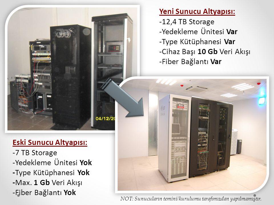 Eski Sunucu Altyapısı: -7 TB Storage -Yedekleme Ünitesi Yok -Type Kütüphanesi Yok -Max. 1 Gb Veri Akışı -Fiber Bağlantı Yok Yeni Sunucu Altyapısı: -12