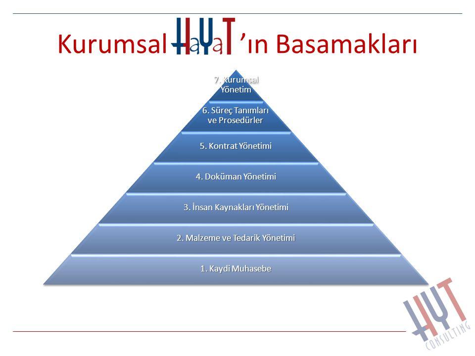 Kurumsal 'ın Basamakları 7. Kurumsal Yönetim 6. Süreç Tanımları ve Prosedürler 5. Kontrat Yönetimi 4. Doküman Yönetimi 3. İnsan Kaynakları Yönetimi 2.