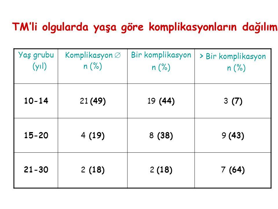 TM'li olgularda yaşa göre komplikasyonların dağılımı Yaş grubu (yıl) Komplikasyon  n (%) Bir komplikasyon n (%) > Bir komplikasyon n (%) 10-1421 (49)