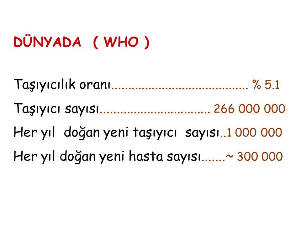 DÜNYADA ( WHO ) Taşıyıcılık oranı......................................... % 5.1 Taşıyıcı sayısı................................. 266 000 000 Her yıl