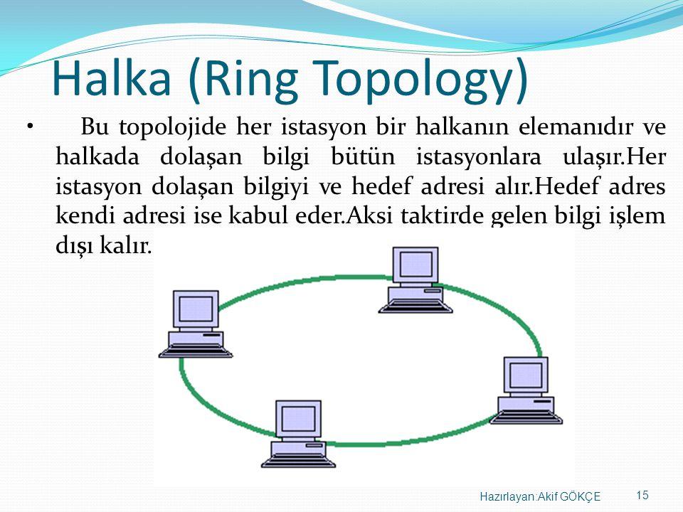 15 Hazırlayan:Akif GÖKÇE Halka (Ring Topology) • Bu topolojide her istasyon bir halkanın elemanıdır ve halkada dolaşan bilgi bütün istasyonlara ulaşır