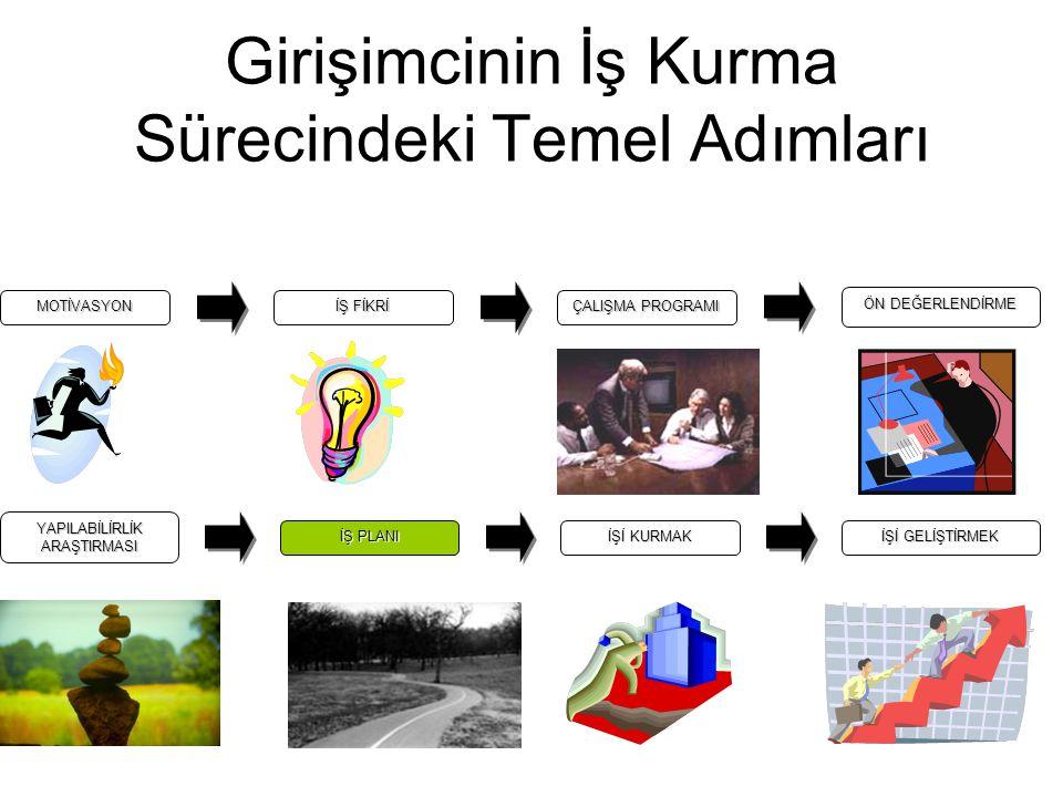 Yararlanılan Kaynaklar •http://www.tebkobitv.com/screen.aspx?sch =131522&prg=2110 (06.12.2009) •Can A.,2004, İş Planı Değerlendirme Rehberi , Ankara • Girişimciler İçin İş Plan Rehberi ,1998,KOSGEB Yayınları •Müftüoğlu T.ve diğerleri,2005,Girişimcilik,Eskişehir,Anadolu Üniversitesi