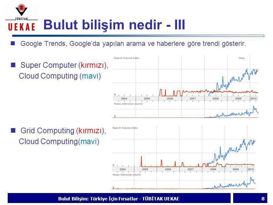 Bulut bilişim nedir - III  Google Trends, Google'da yapılan arama ve haberlere göre trendi gösterir.  Super Computer (kırmızı), Cloud Computing (mav
