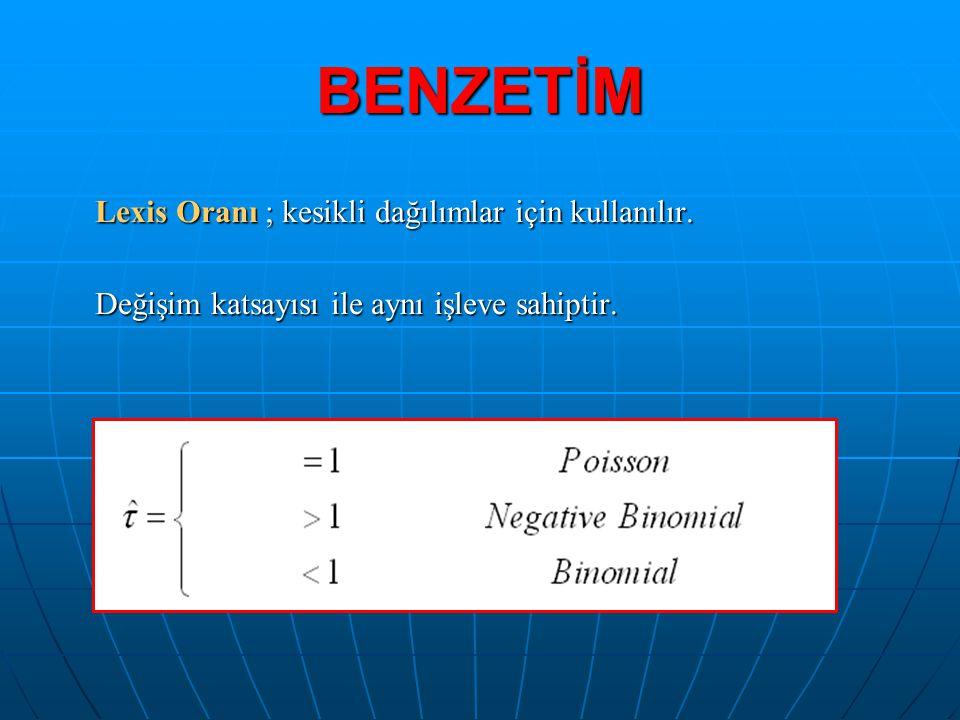 BENZETİM Lexis Oranı ; kesikli dağılımlar için kullanılır. Değişim katsayısı ile aynı işleve sahiptir.