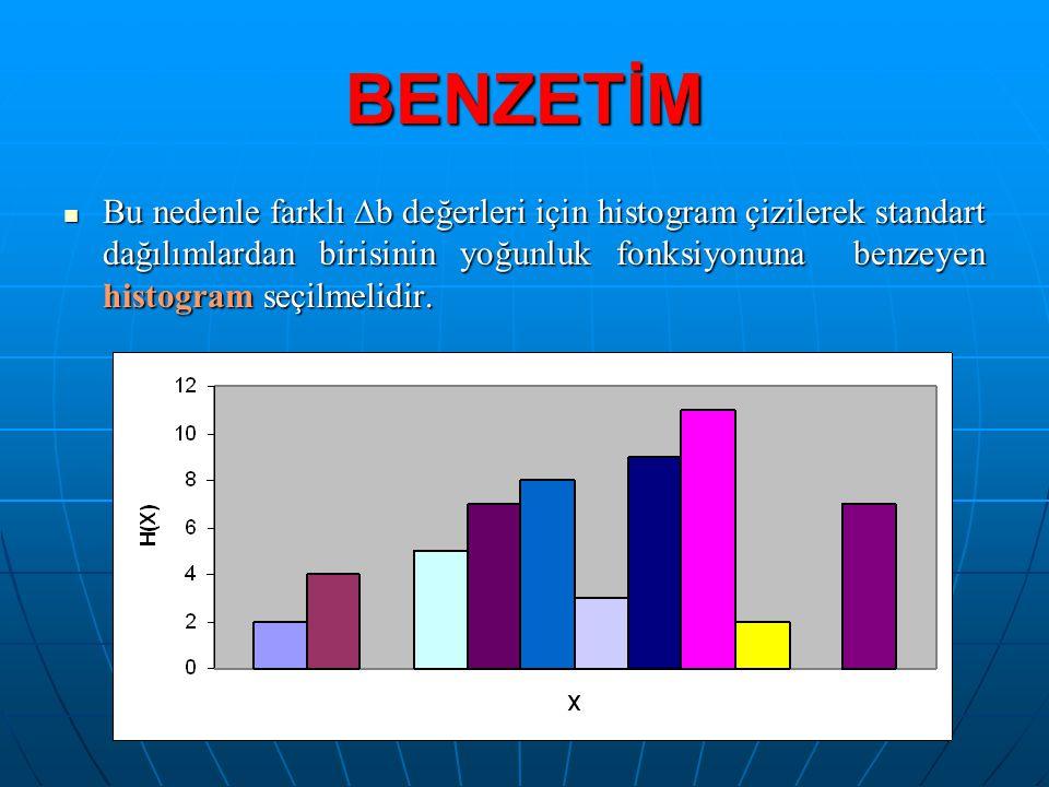 BENZETİM  Bu nedenle farklı  b değerleri için histogram çizilerek standart dağılımlardan birisinin yoğunluk fonksiyonuna benzeyen histogram seçilmel