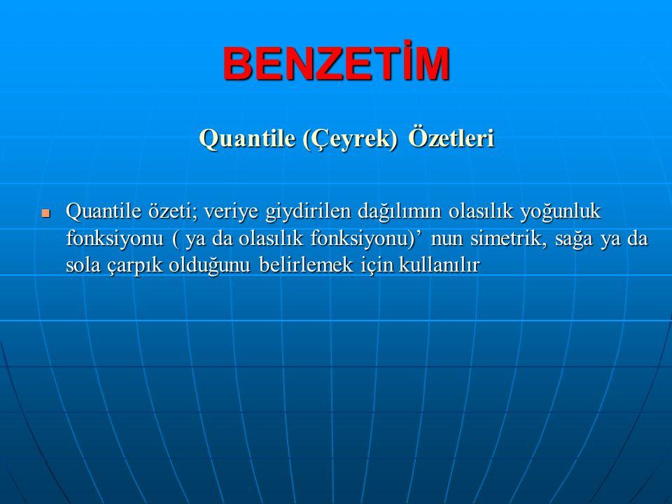 Quantile (Çeyrek) Özetleri  Quantile özeti; veriye giydirilen dağılımın olasılık yoğunluk fonksiyonu ( ya da olasılık fonksiyonu)' nun simetrik, sağa